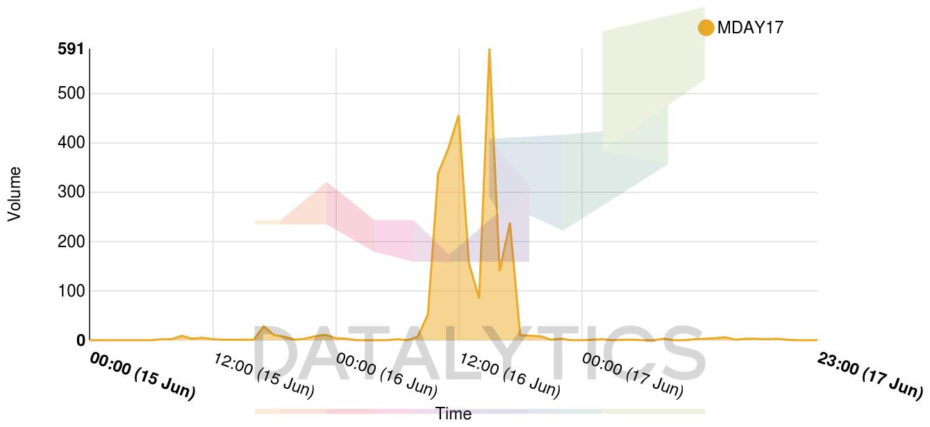 graph (91)