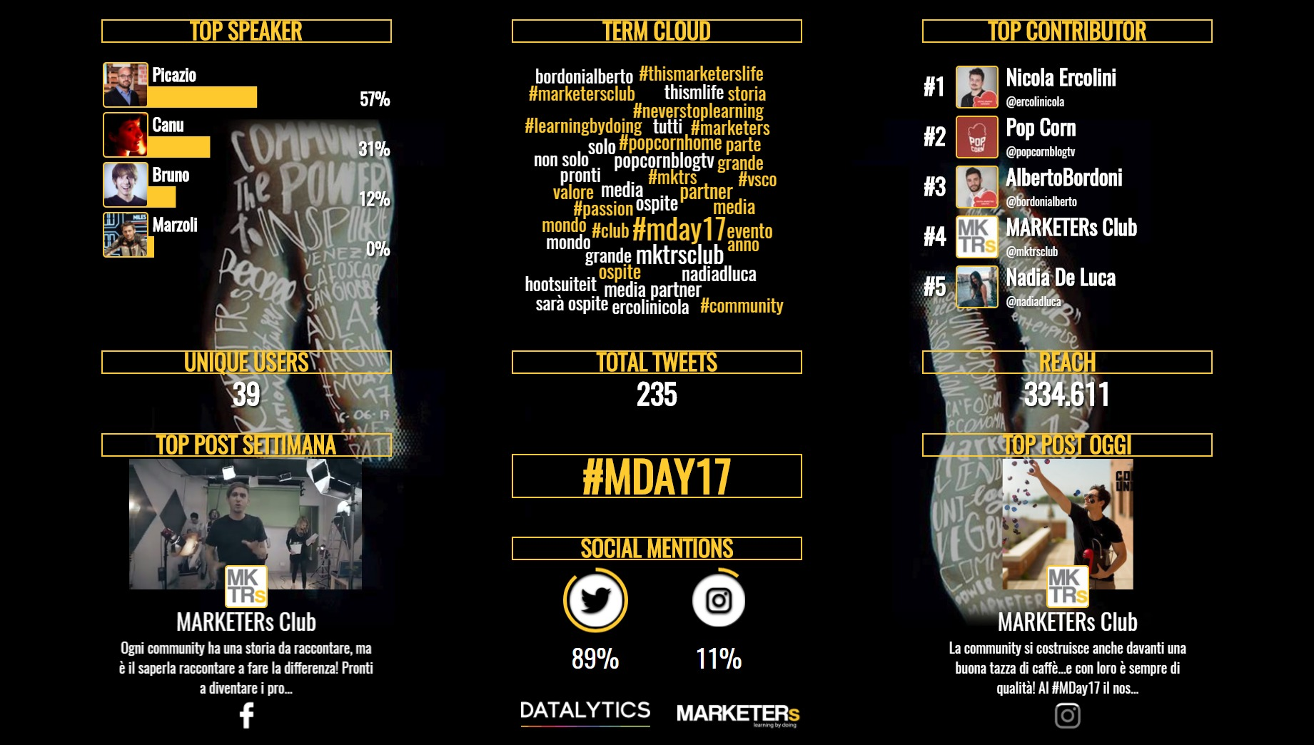 mday17 infografica