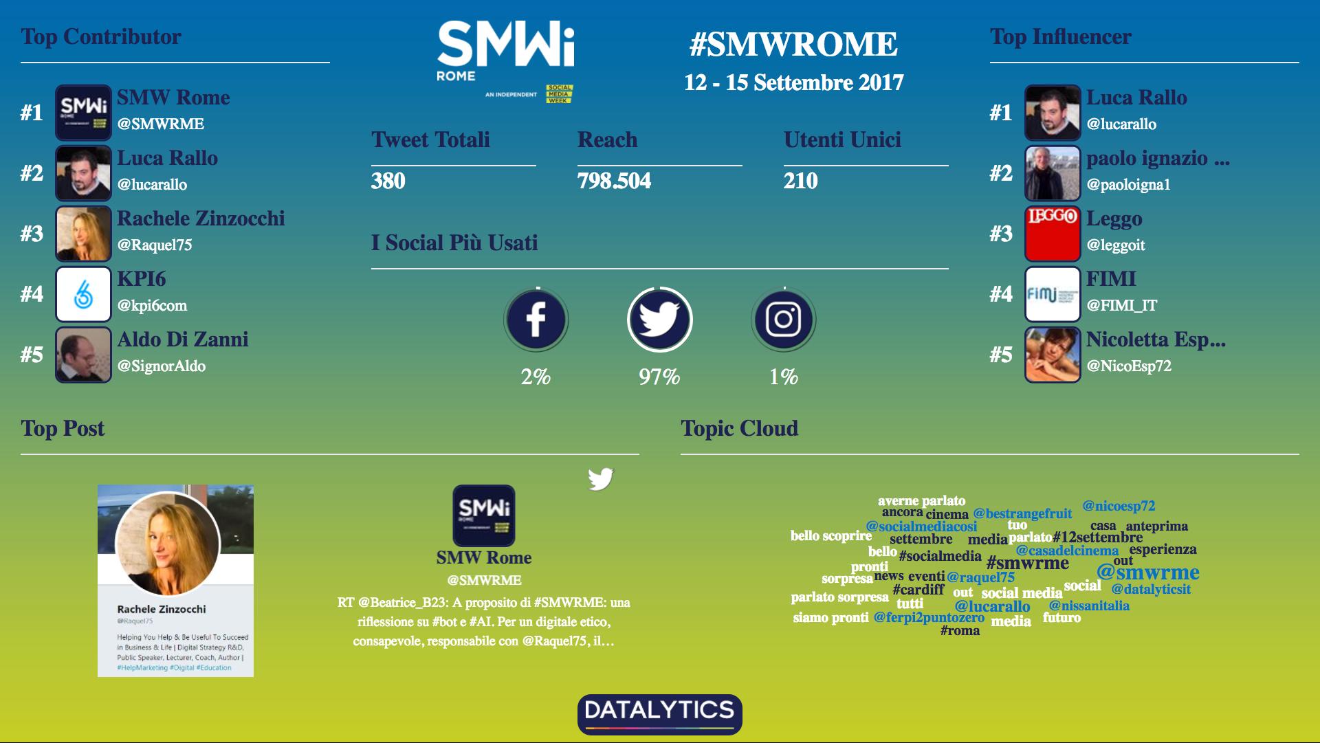 social media week rome infografica