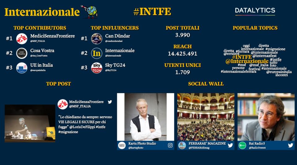infografica festival internazionale ferrara