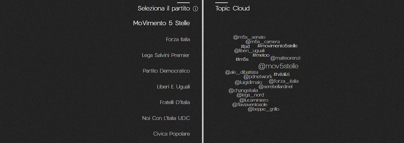 osservatorio politico - topic cloud