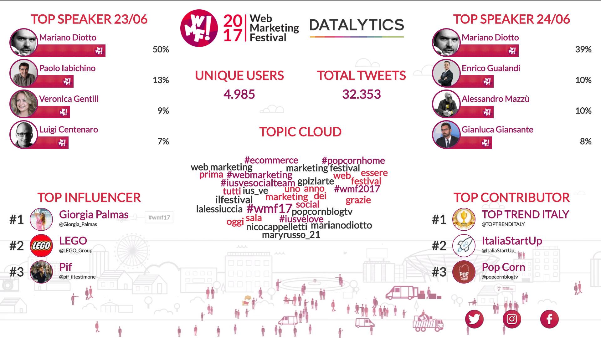 WMF17-datalytics