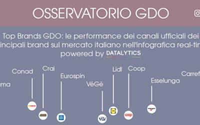 Osservatorio Monitoring GDO: i Top Brands sui social