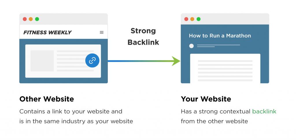 KPI Backlinks