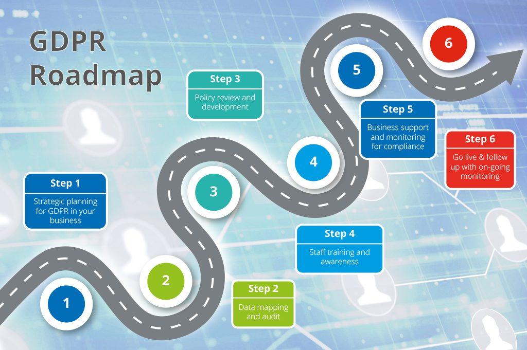 GDPR roadmap