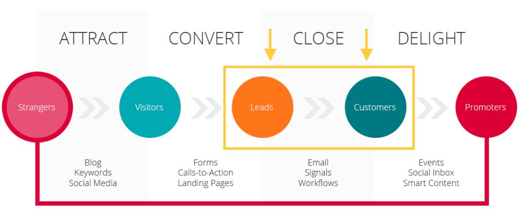 Lead generation KPI