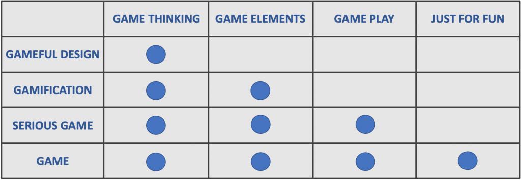 4 livelli di Gamefulness: game, serious game, gamification e gameful design