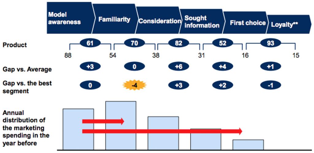 KPI tasso di conversione lungo il decision journey