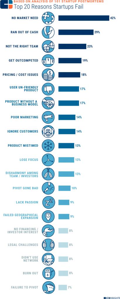 I 20 principali motivi per cui le startup falliscono