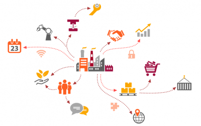 Supply Chain Management, lo stai facendo bene?