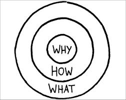 5 domande per i marketers, Simon Sinek