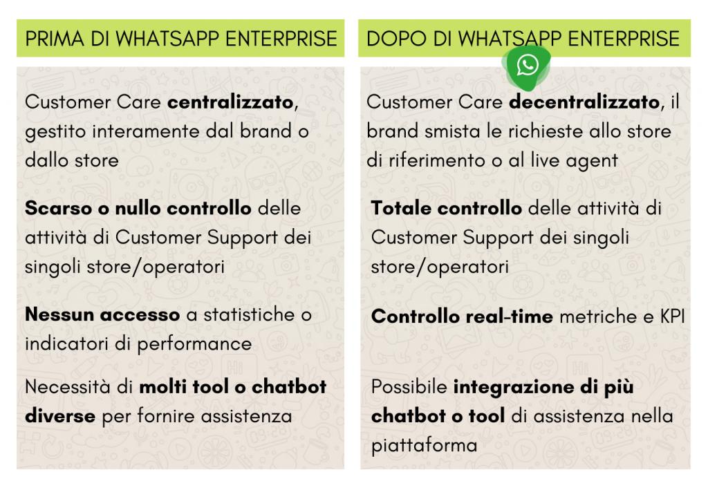 Prima e dopo whatsapp enterprise Datalytics