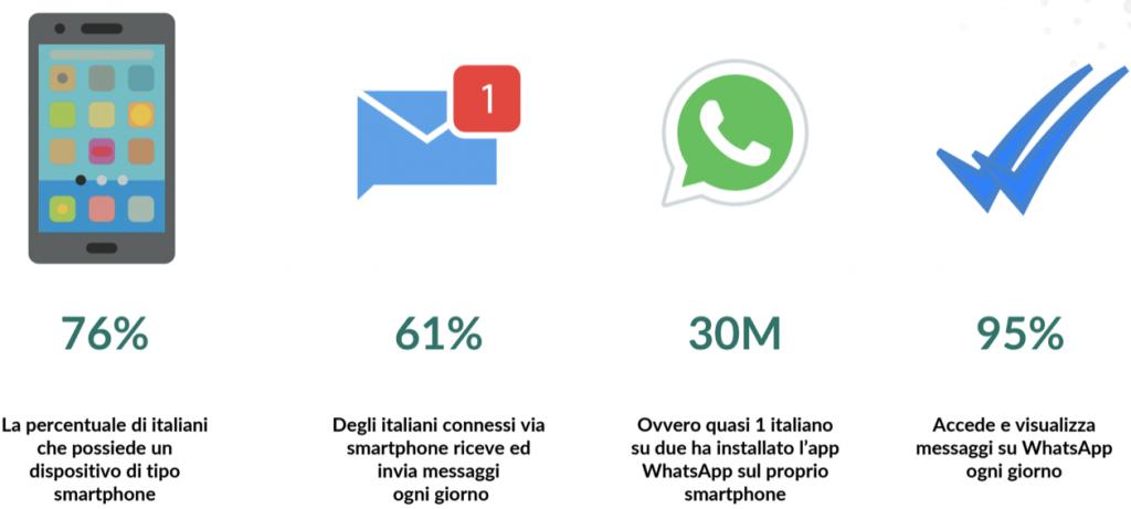 Whatsapp enterprise Datalytics