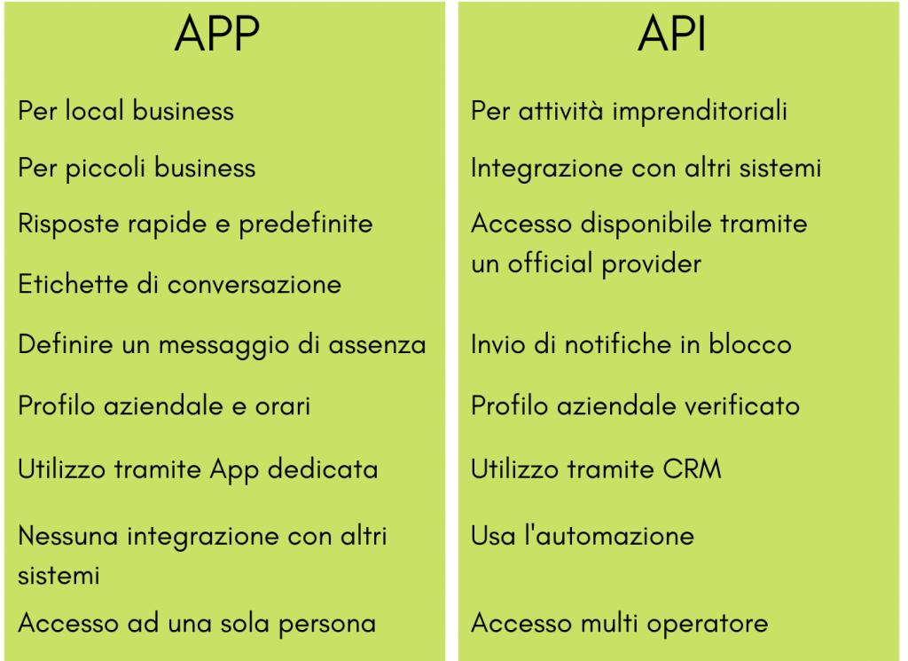 Differenze App e API whatsapp